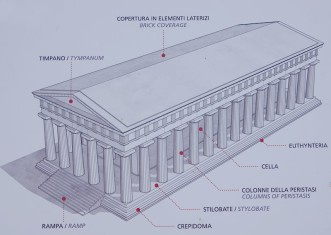 Site archéologique de la Vallée des Temples - Panneau explicatif - Les différentes parties d'un temple