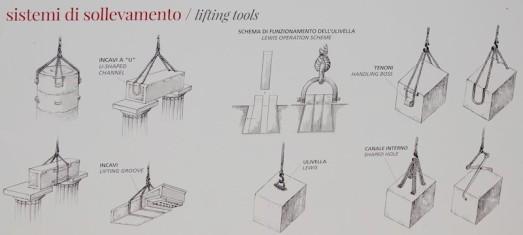 Site archéologique de la Vallée des Temples - Panneau explicatif - Outils de levage